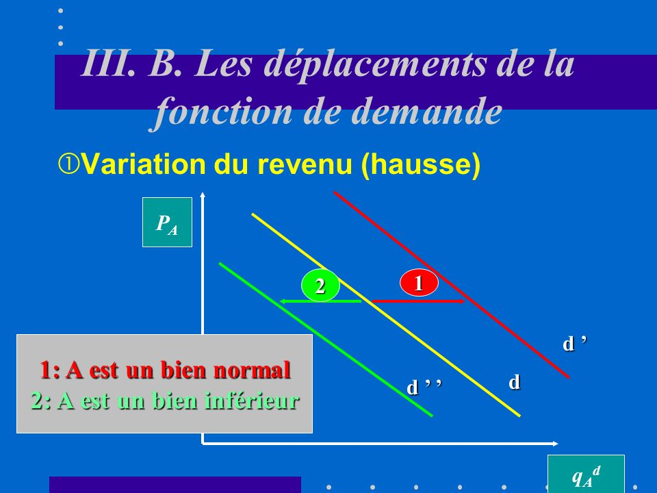 III. B. Les déplacements de la fonction de demande