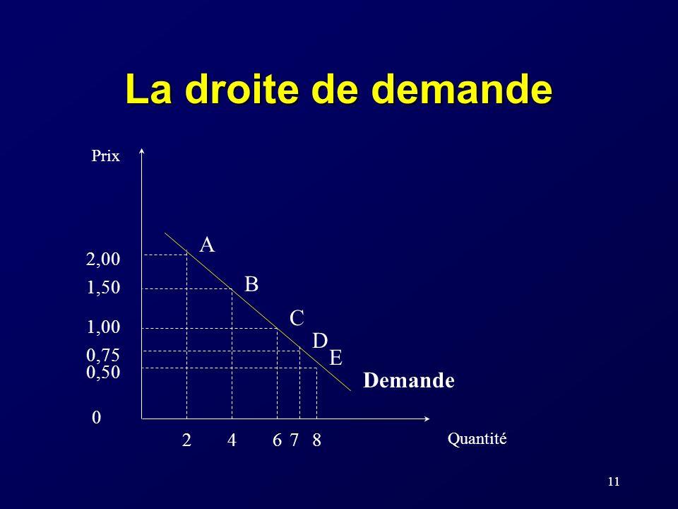 La droite de demande A B C D E Demande 2,00 1,50 1,00 0,75 0,50 2 4 6