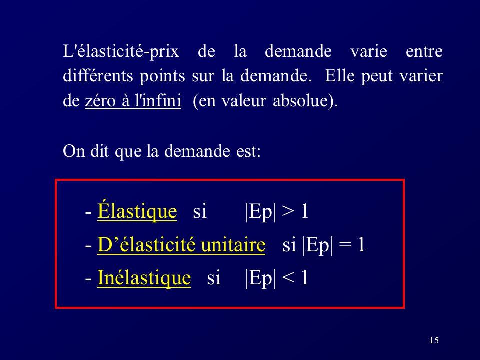 - D'élasticité unitaire si |Ep| = 1 - Inélastique si |Ep| < 1
