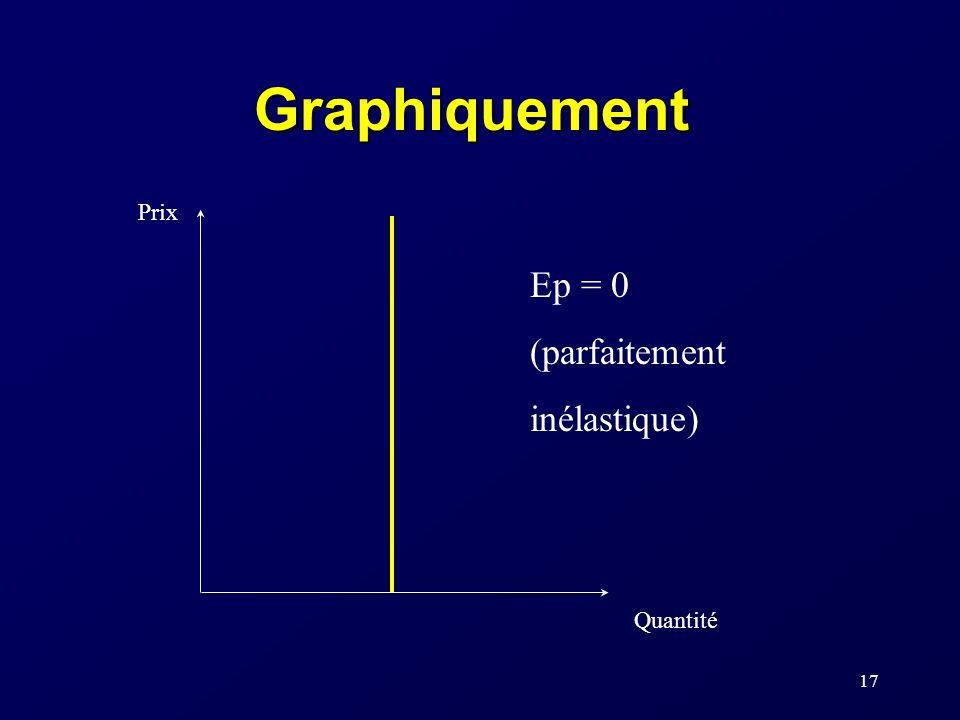 Graphiquement Prix Ep = 0 (parfaitement inélastique) Quantité
