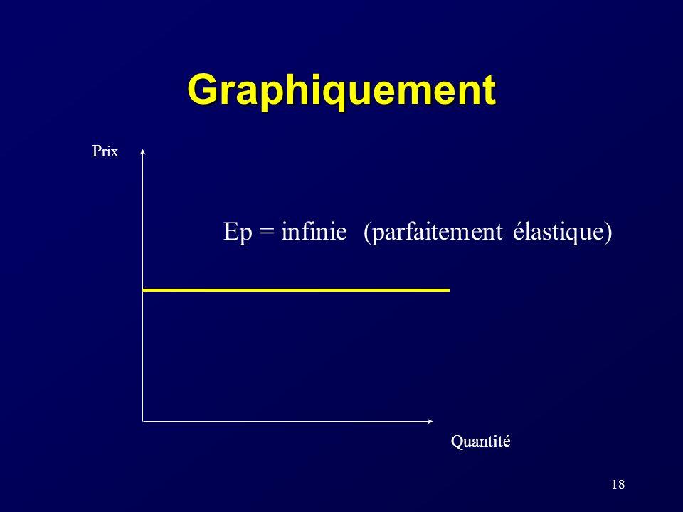 Graphiquement Prix Ep = infinie (parfaitement élastique) Quantité