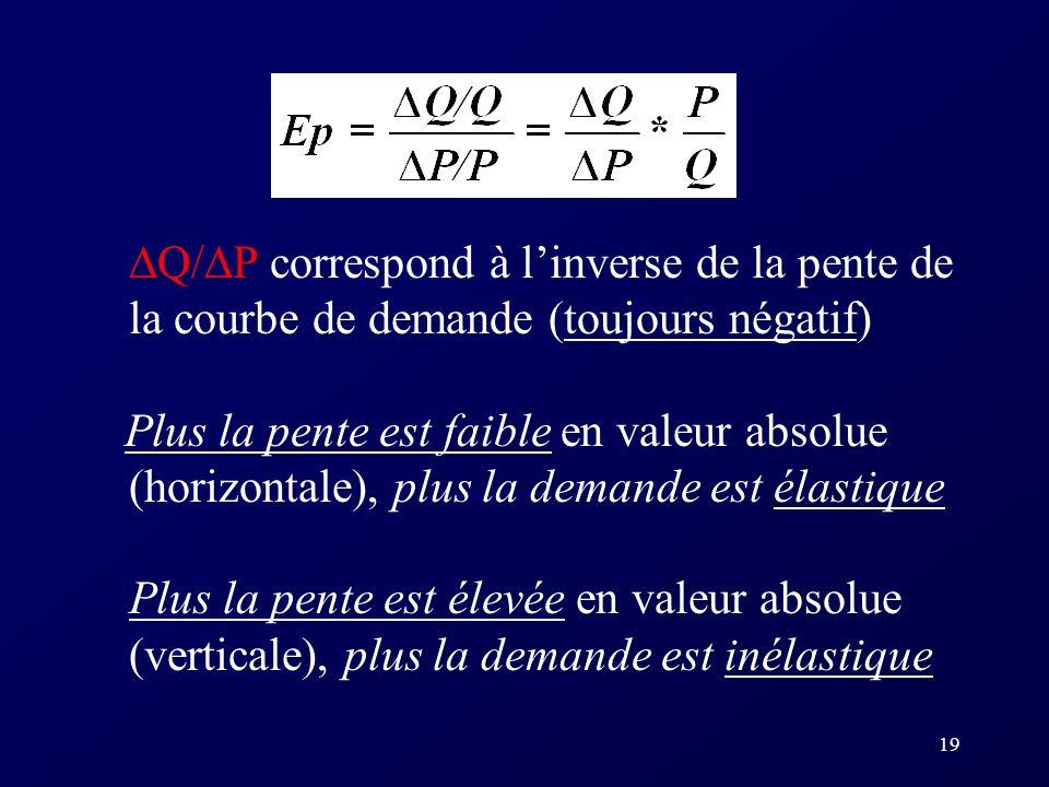 Q/P correspond à l'inverse de la pente de la courbe de demande (toujours négatif)