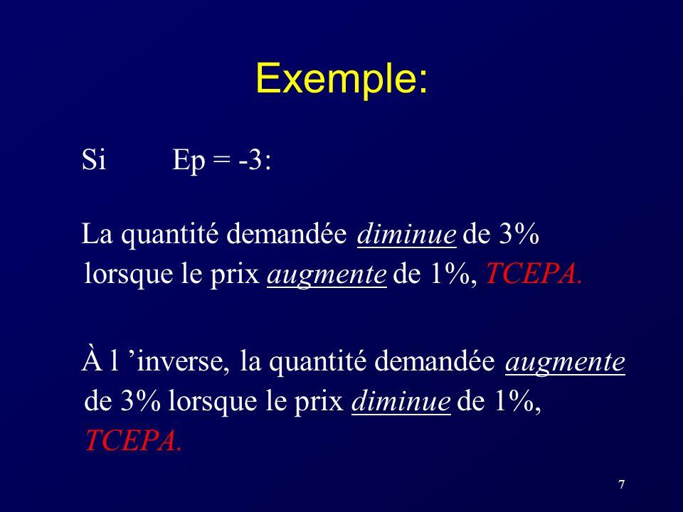 Exemple: Si Ep = -3: La quantité demandée diminue de 3% lorsque le prix augmente de 1%, TCEPA.