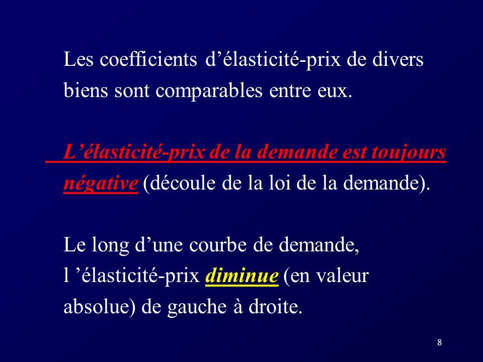 Les coefficients d'élasticité-prix de divers biens sont comparables entre eux.