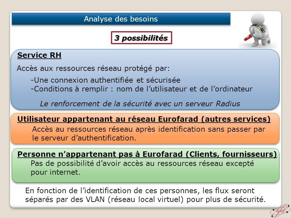 Analyse des besoins 3 possibilités. Service RH. Accès aux ressources réseau protégé par: -Une connexion authentifiée et sécurisée.