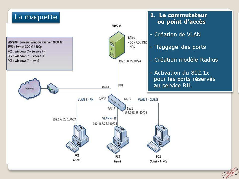 La maquette Le commutateur ou point d'accès - Création de VLAN