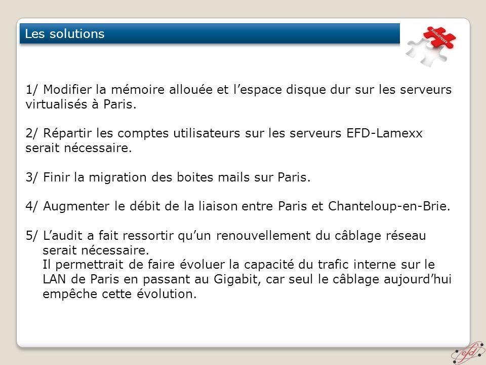 Les solutions 1/ Modifier la mémoire allouée et l'espace disque dur sur les serveurs virtualisés à Paris.
