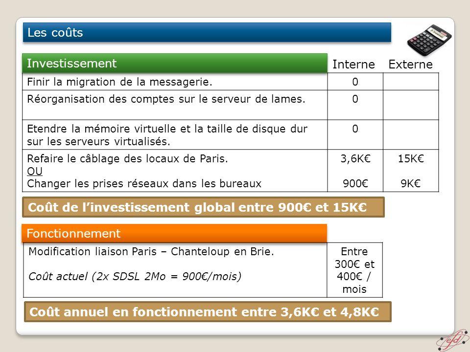Coût de l'investissement global entre 900€ et 15K€