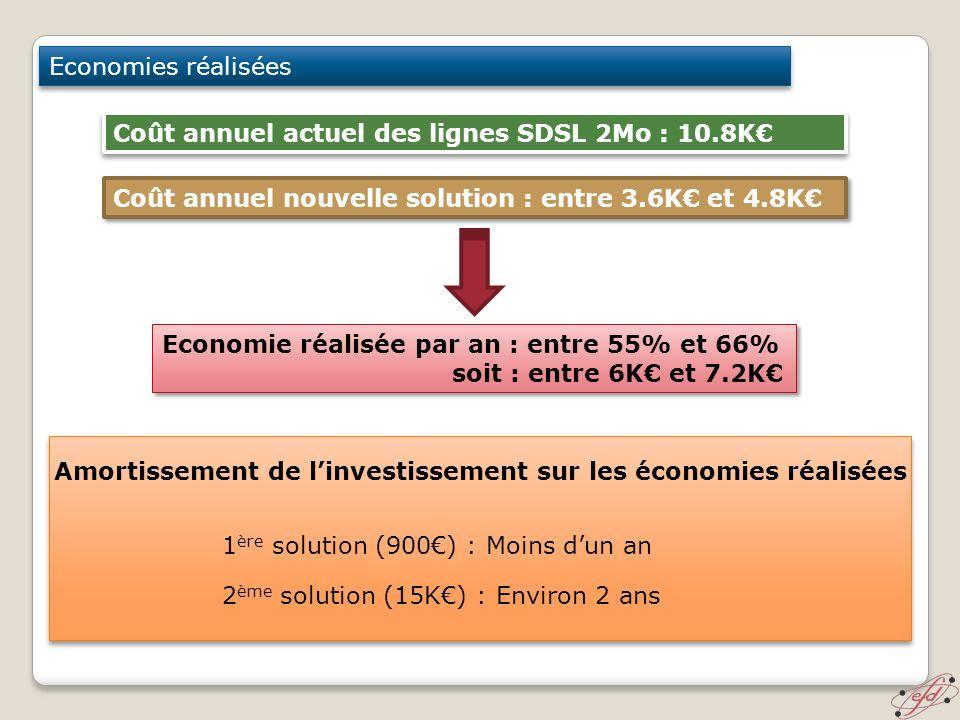 Economies réalisées Coût annuel actuel des lignes SDSL 2Mo : 10.8K€ Coût annuel nouvelle solution : entre 3.6K€ et 4.8K€