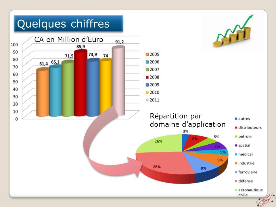 Quelques chiffres CA en Million d'Euro