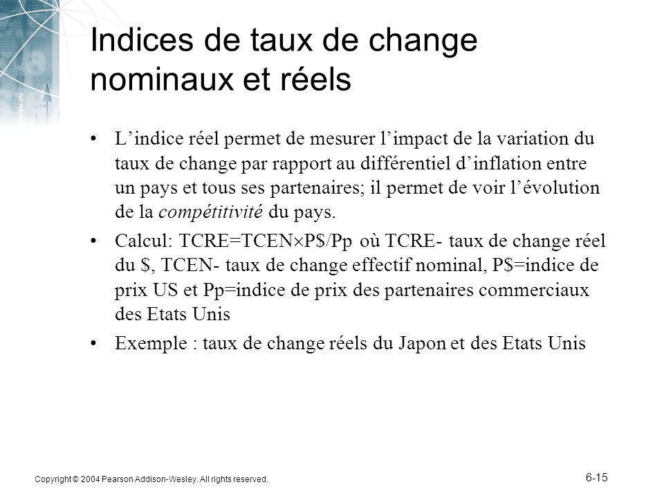 Indices de taux de change nominaux et réels