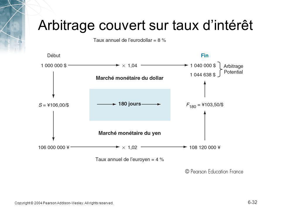 Arbitrage couvert sur taux d'intérêt