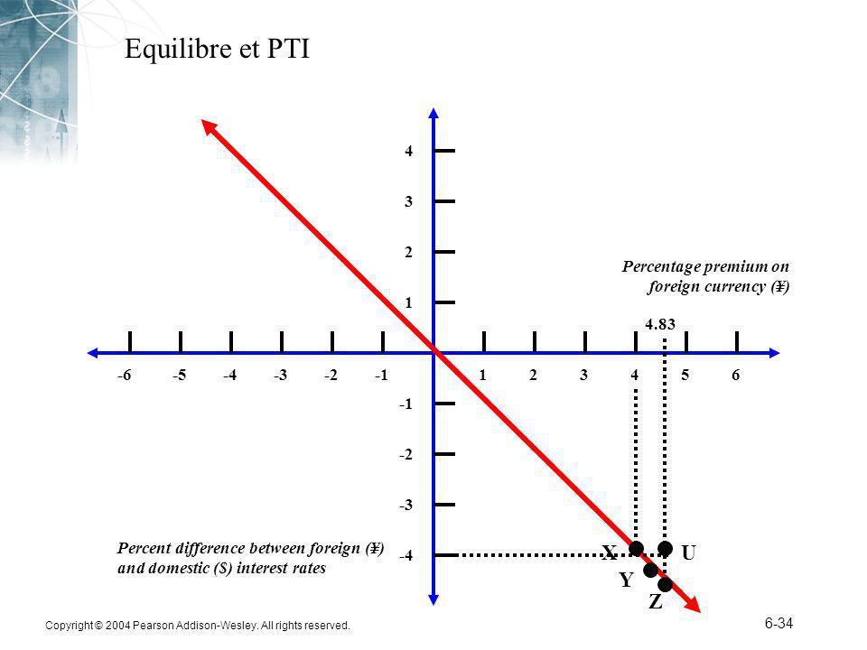 Equilibre et PTI X U Y Z 4 3 2 Percentage premium on