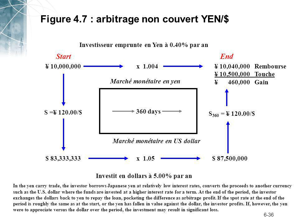 Figure 4.7 : arbitrage non couvert YEN/$