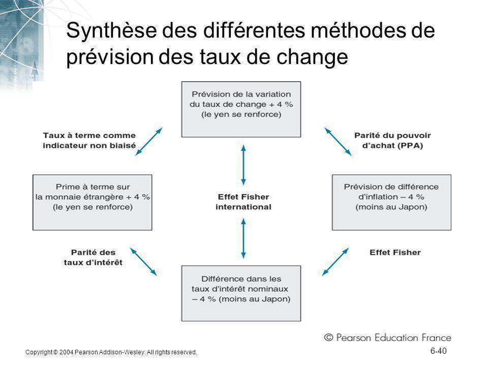 Synthèse des différentes méthodes de prévision des taux de change