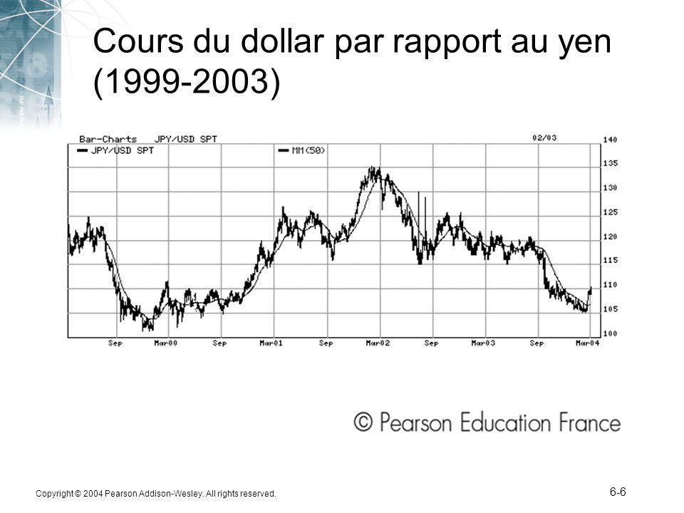 Cours du dollar par rapport au yen (1999-2003)