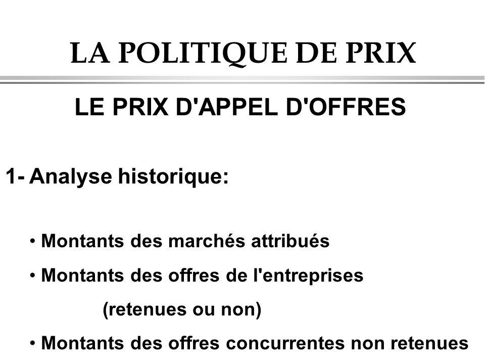 LA POLITIQUE DE PRIX LE PRIX D APPEL D OFFRES 1- Analyse historique: