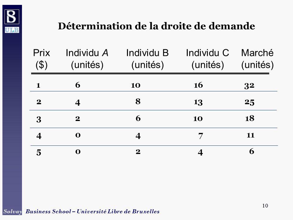 Détermination de la droite de demande
