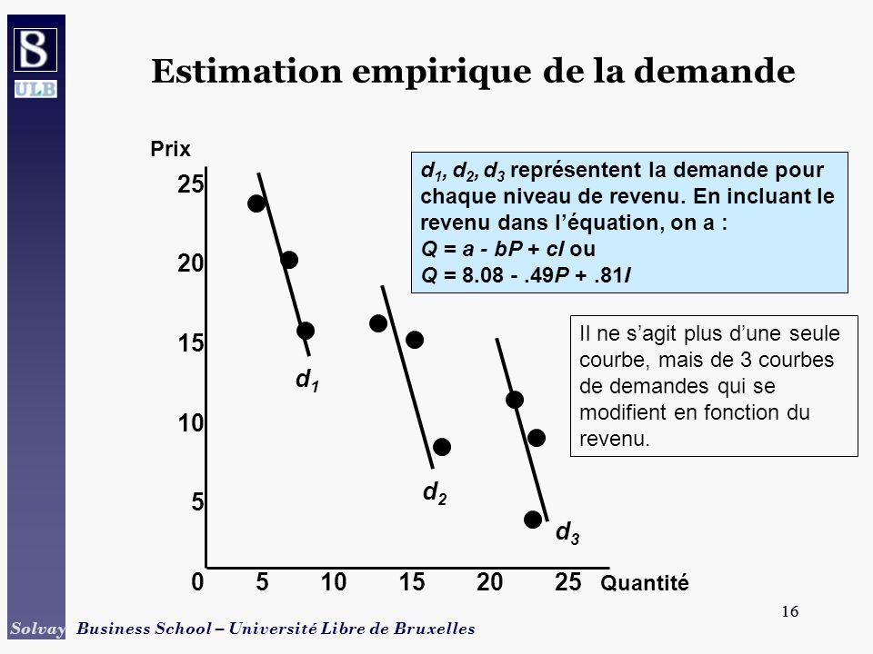 Estimation empirique de la demande