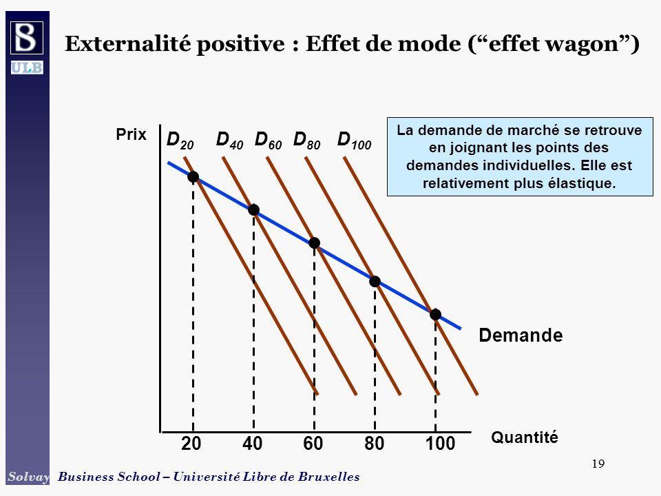 Externalité positive : Effet de mode ( effet wagon )