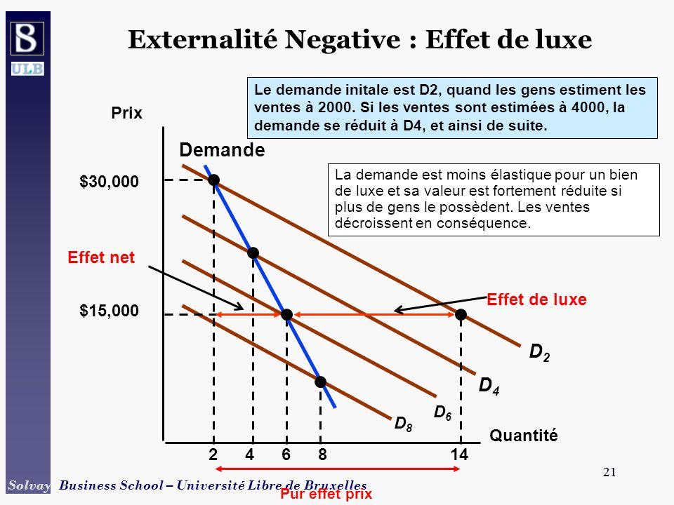 Externalité Negative : Effet de luxe