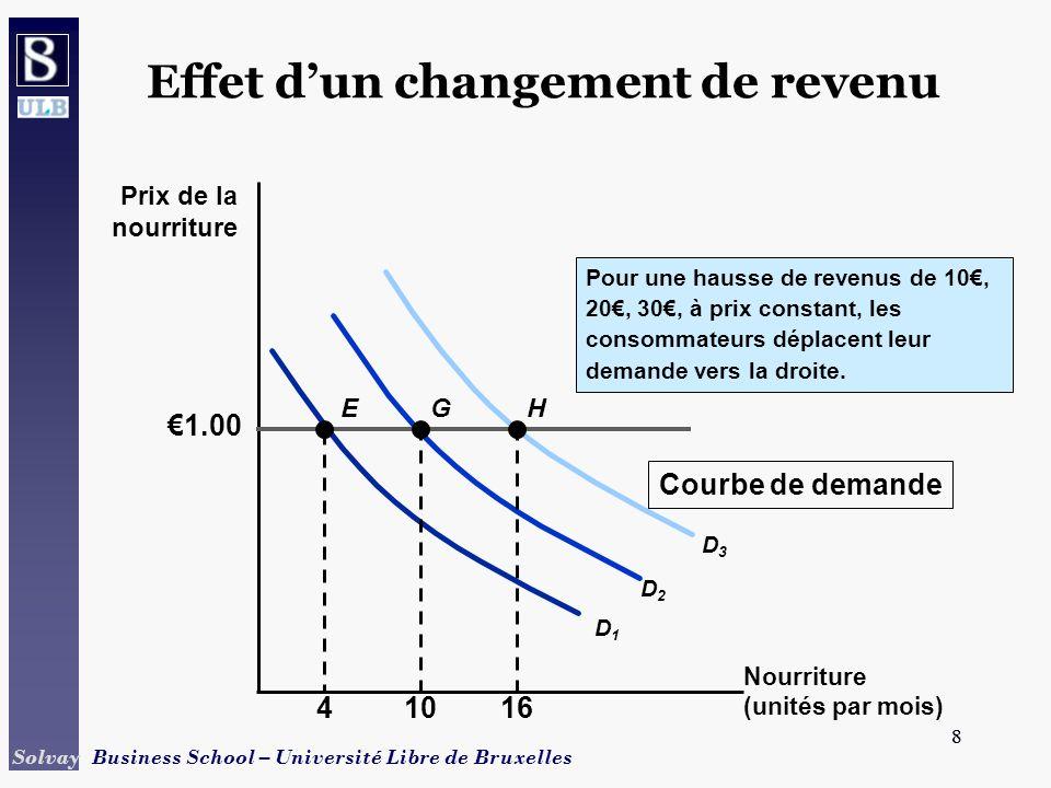 Effet d'un changement de revenu