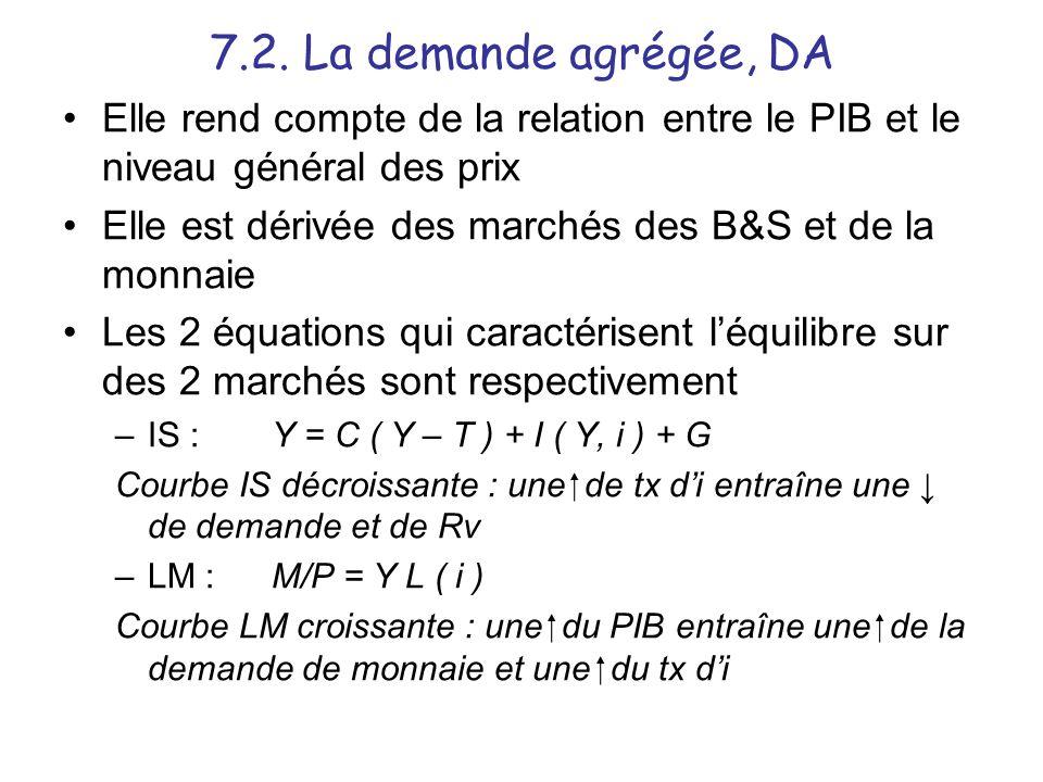 7.2. La demande agrégée, DA Elle rend compte de la relation entre le PIB et le niveau général des prix.