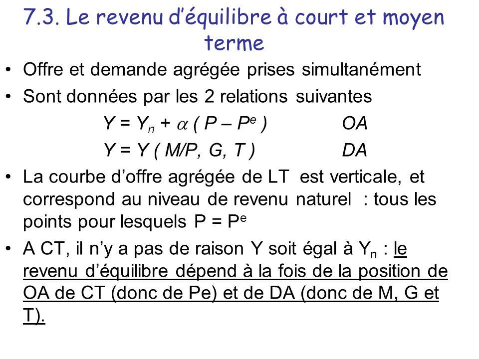 7.3. Le revenu d'équilibre à court et moyen terme