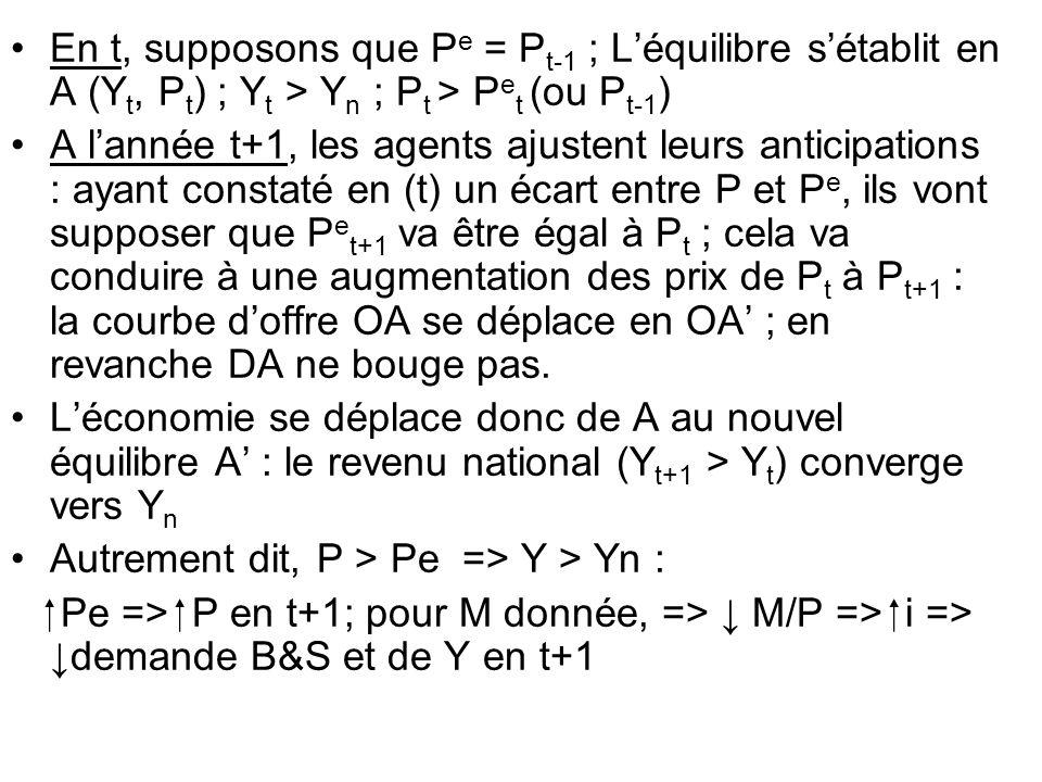 En t, supposons que Pe = Pt-1 ; L'équilibre s'établit en A (Yt, Pt) ; Yt > Yn ; Pt > Pet (ou Pt-1)