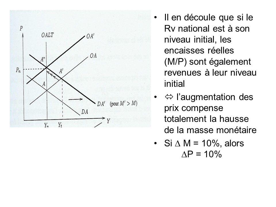 Il en découle que si le Rv national est à son niveau initial, les encaisses réelles (M/P) sont également revenues à leur niveau initial