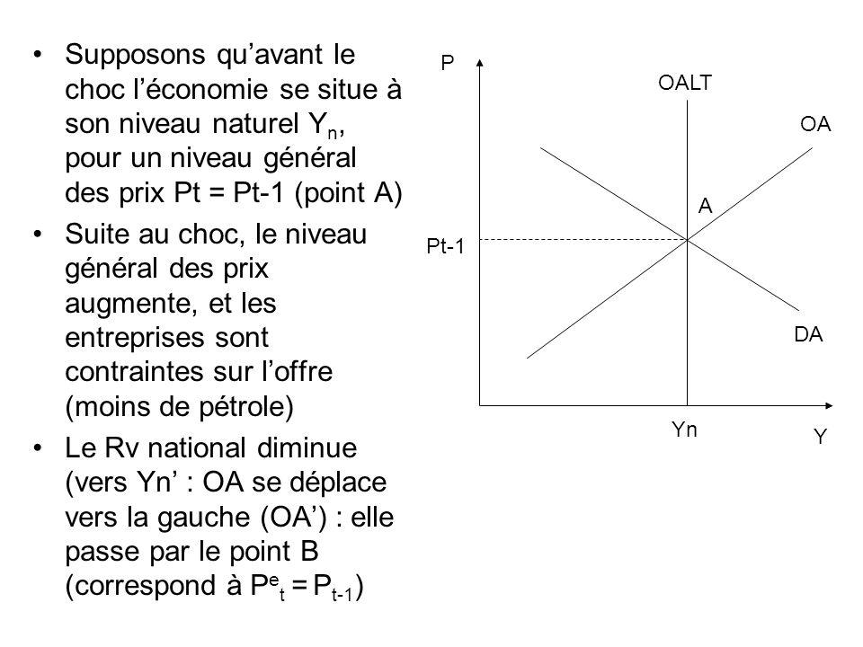 Supposons qu'avant le choc l'économie se situe à son niveau naturel Yn, pour un niveau général des prix Pt = Pt-1 (point A)