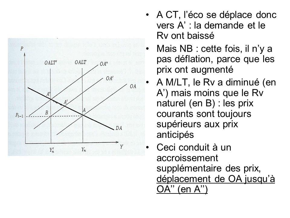 A CT, l'éco se déplace donc vers A' : la demande et le Rv ont baissé