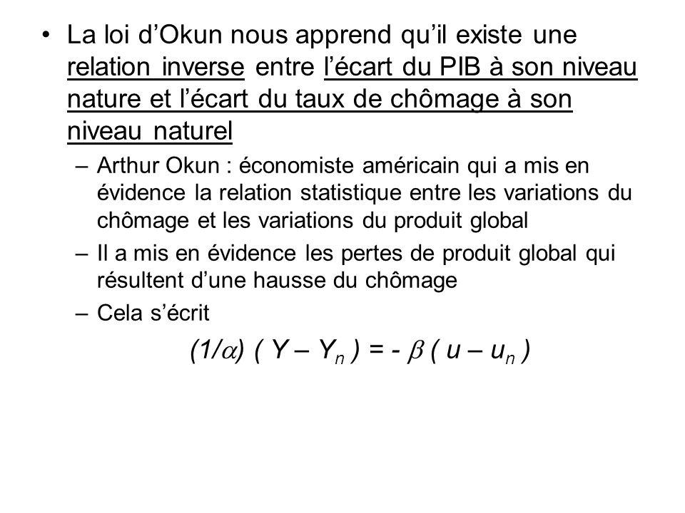 La loi d'Okun nous apprend qu'il existe une relation inverse entre l'écart du PIB à son niveau nature et l'écart du taux de chômage à son niveau naturel