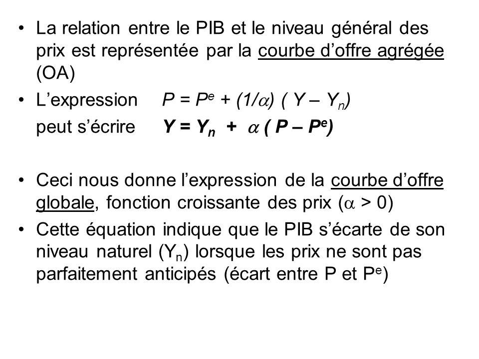 La relation entre le PIB et le niveau général des prix est représentée par la courbe d'offre agrégée (OA)