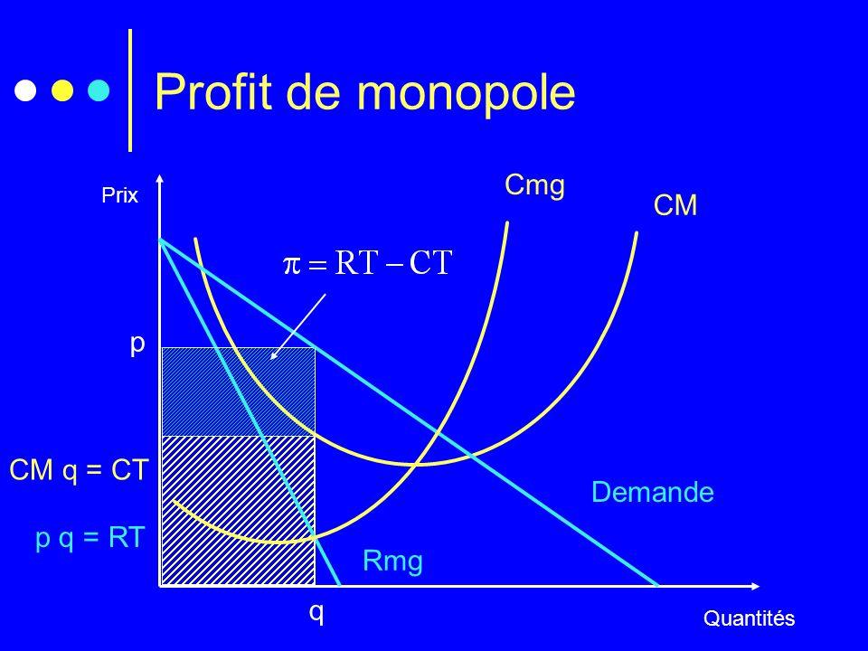 Profit de monopole Cmg CM p CM q = CT Demande p q = RT Rmg q Prix
