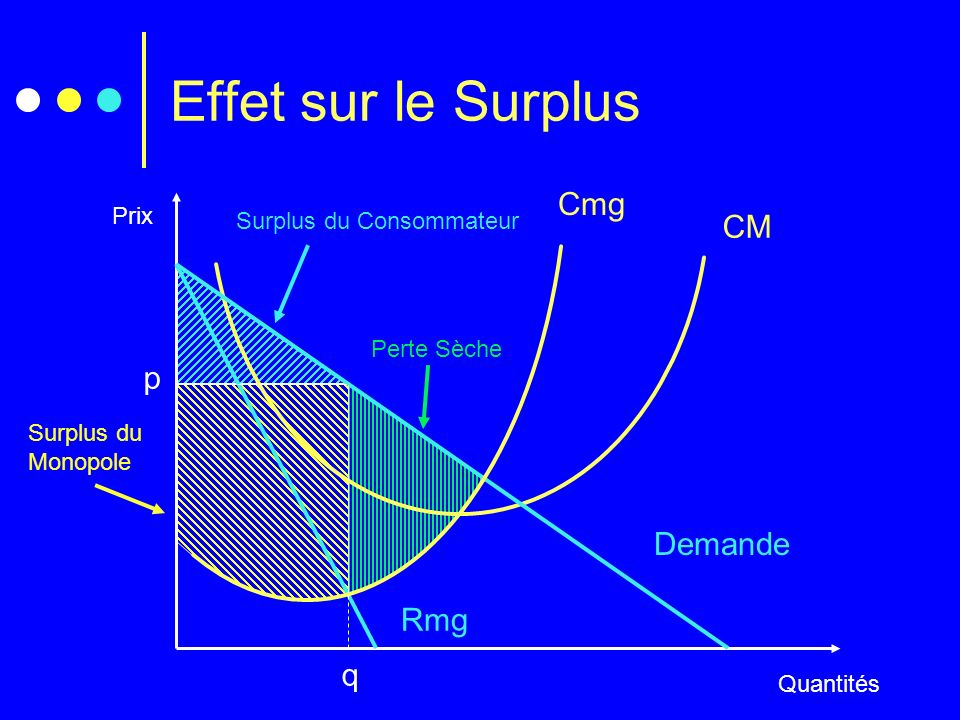 Effet sur le Surplus Cmg CM p Demande Rmg q Prix