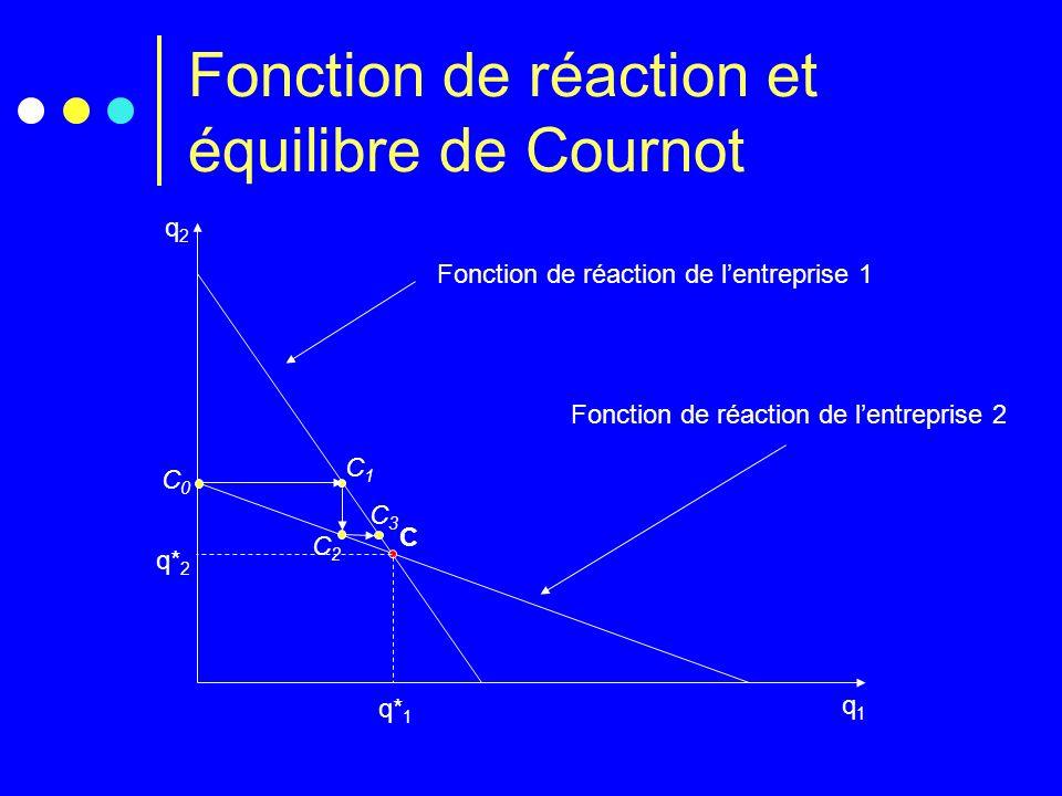 Fonction de réaction et équilibre de Cournot