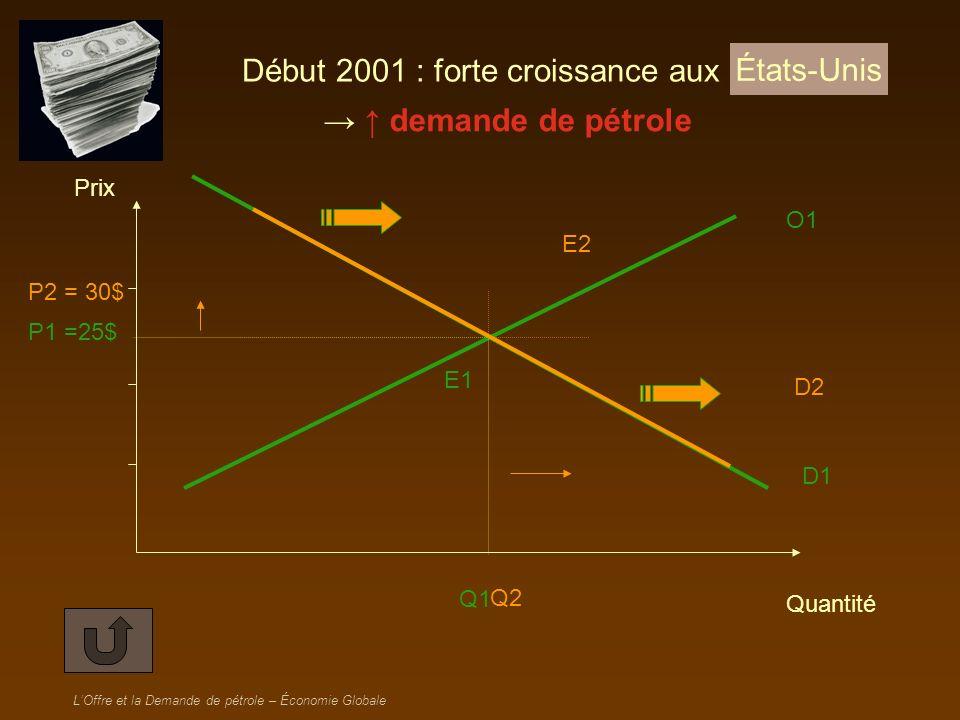 Début 2001 : forte croissance aux