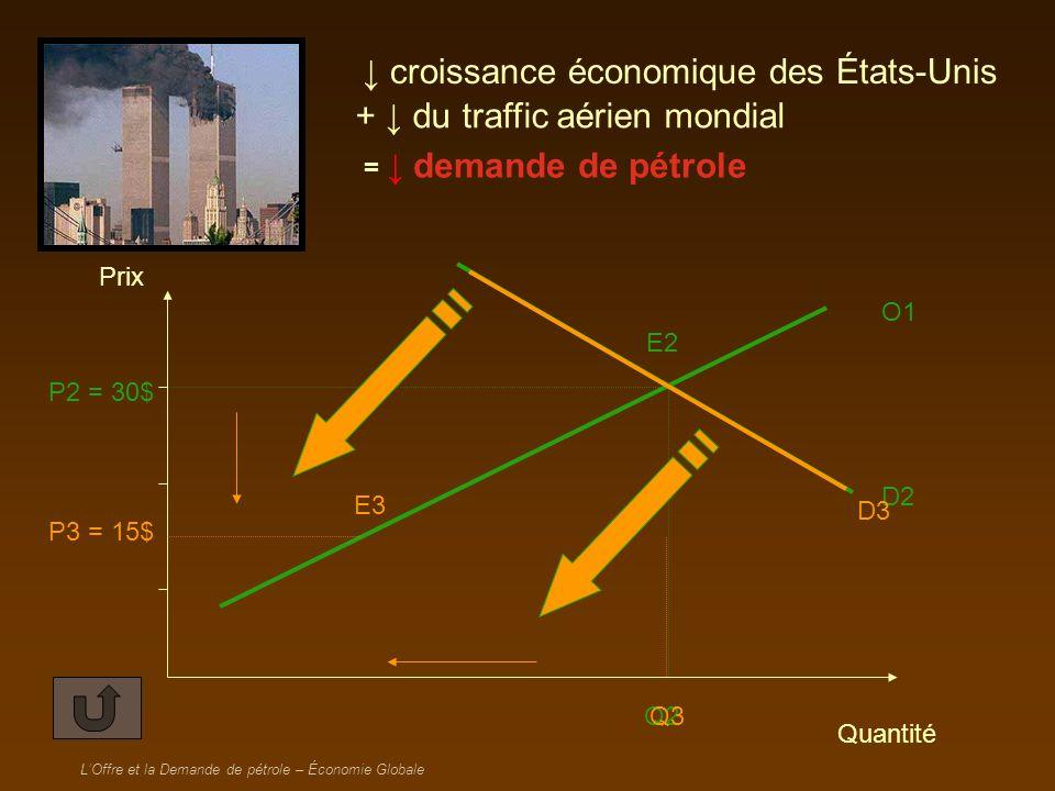 ↓ croissance économique des États-Unis + ↓ du traffic aérien mondial