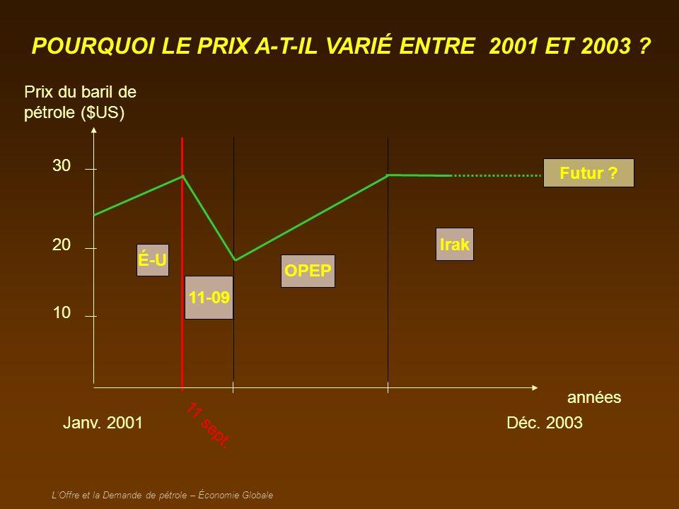 POURQUOI LE PRIX A-T-IL VARIÉ ENTRE 2001 ET 2003