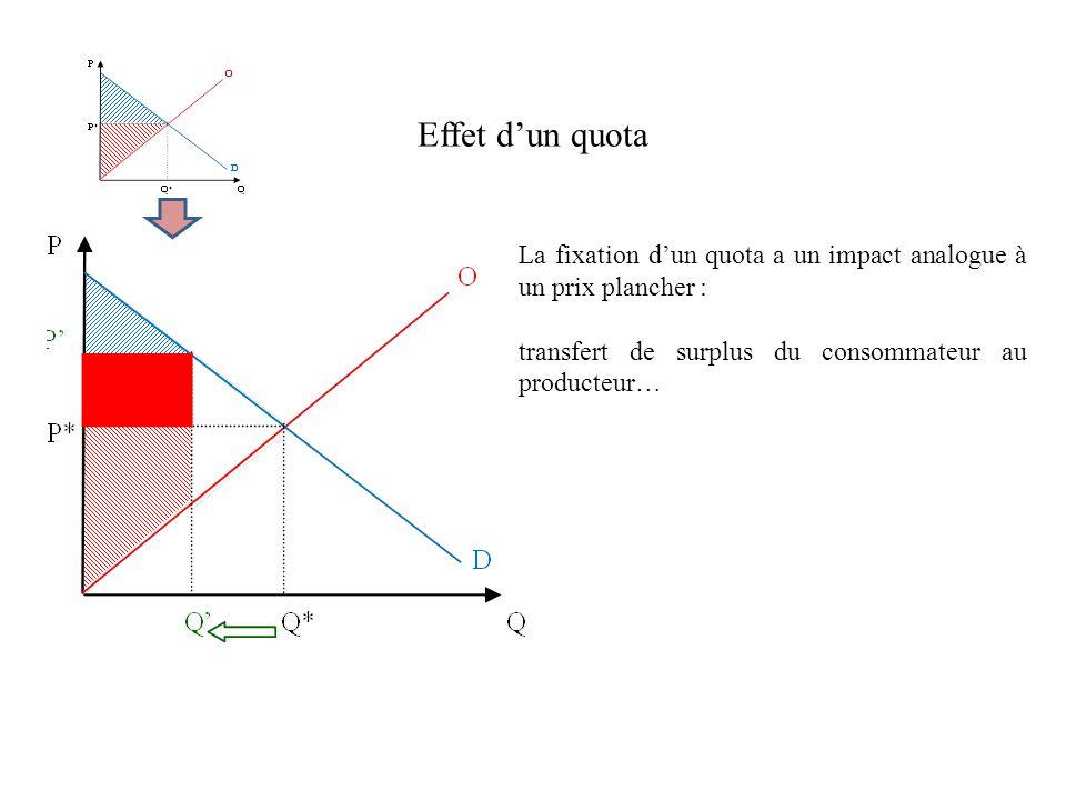 Effet d'un quota La fixation d'un quota a un impact analogue à un prix plancher : transfert de surplus du consommateur au producteur…