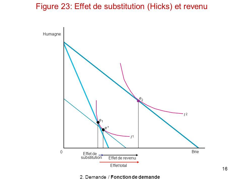 2. Demande / Fonction de demande