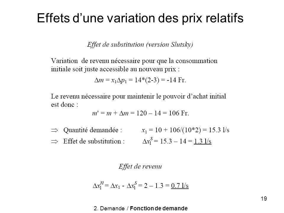 Effets d'une variation des prix relatifs