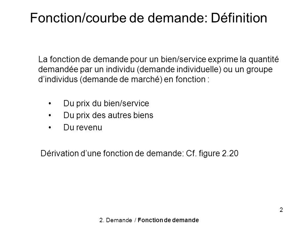 Fonction/courbe de demande: Définition