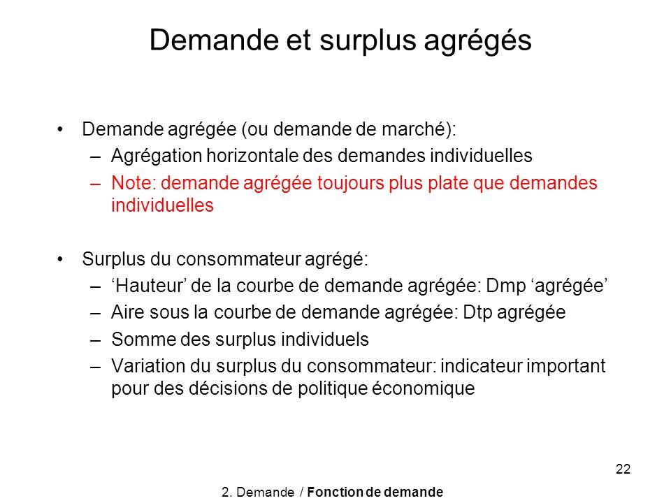 Demande et surplus agrégés