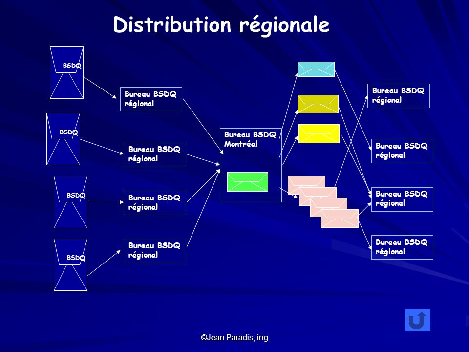Distribution régionale