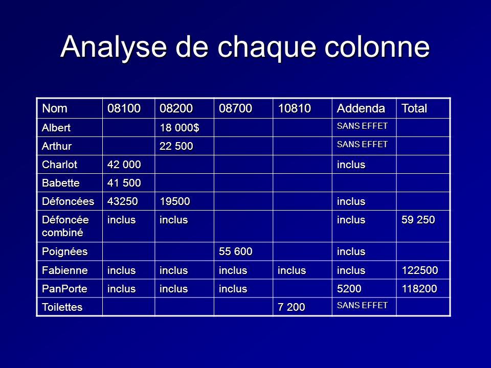 Analyse de chaque colonne