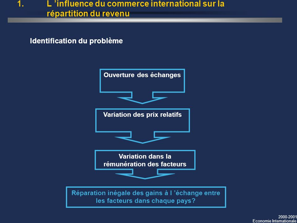 1. L 'influence du commerce international sur la répartition du revenu
