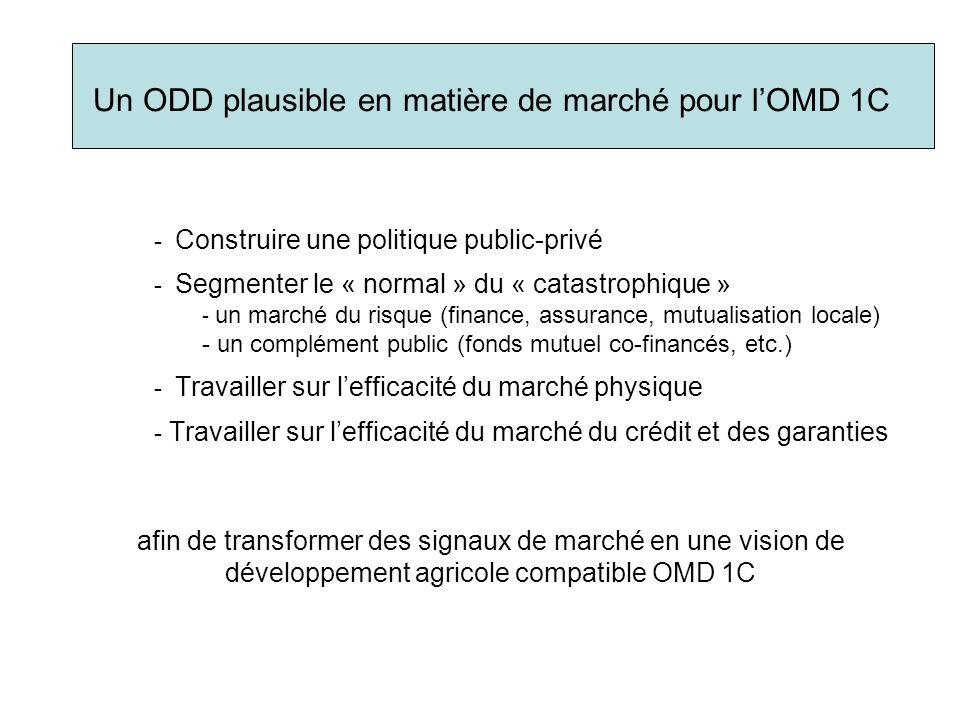 Un ODD plausible en matière de marché pour l'OMD 1C