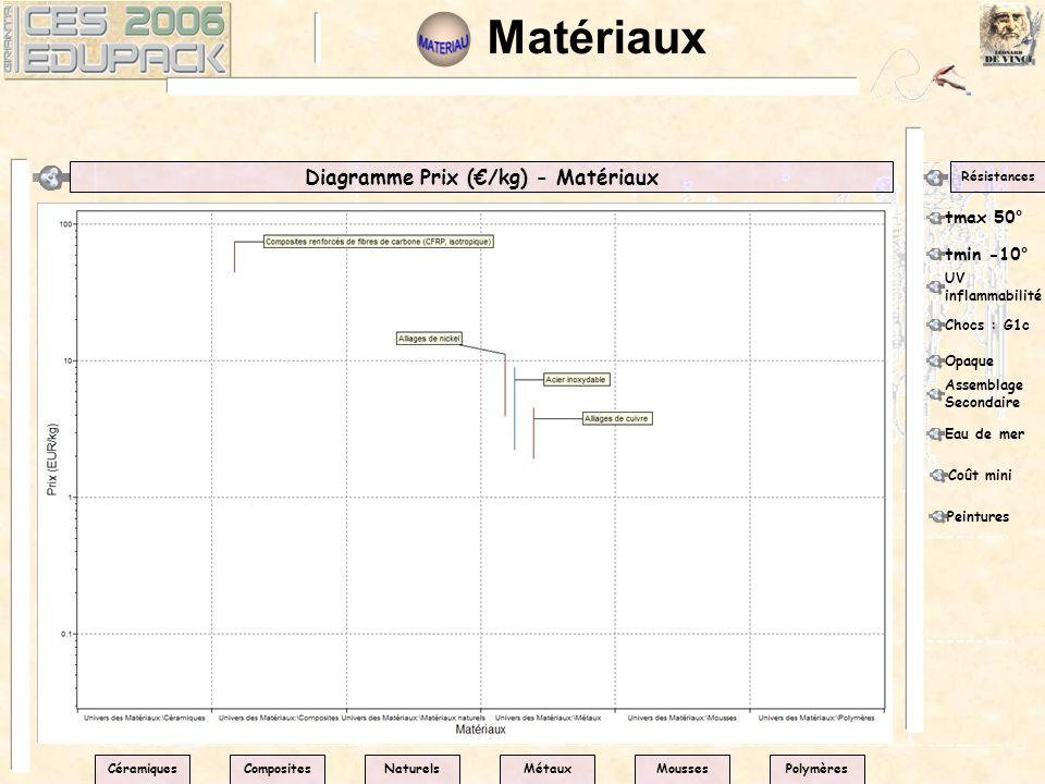Diagramme Prix (€/kg) - Matériaux